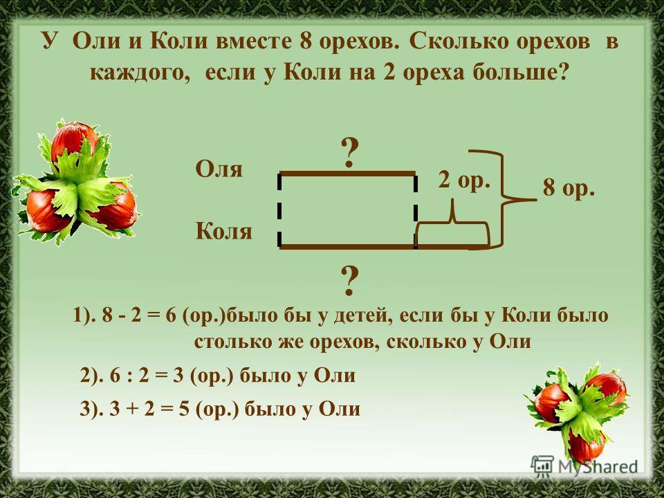У Оли и Коли вместе 8 орехов. Сколько орехов в каждого, если у Коли на 2 ореха больше? Оля Коля 8 ор. 2 ор. ? ? 1). 8 - 2 = 6 (ор.)было бы у детей, если бы у Коли было столько же орехов, сколько у Оли 2). 6 : 2 = 3 (ор.) было у Оли 3). 3 + 2 = 5 (ор.