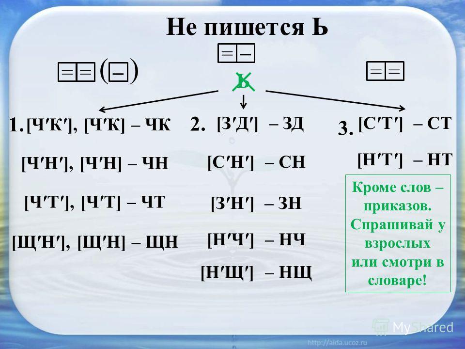 Не пишется Ь ===== ( ) Ь [ЧК], [ЧК] – ЧК [ЧН], [ЧН] – ЧН [ЧТ], [ЧТ] – ЧТ [ЩН], [ЩН] – ЩН [ЗД] – ЗД [СН] – СН [СТ] – СТ [НЩ] – НЩ [НЧ] – НЧ [ЗН] – ЗН [НТ] – НТ 1. 2. 3. Кроме слов – приказов. Спрашивай у взрослых или смотри в словаре!