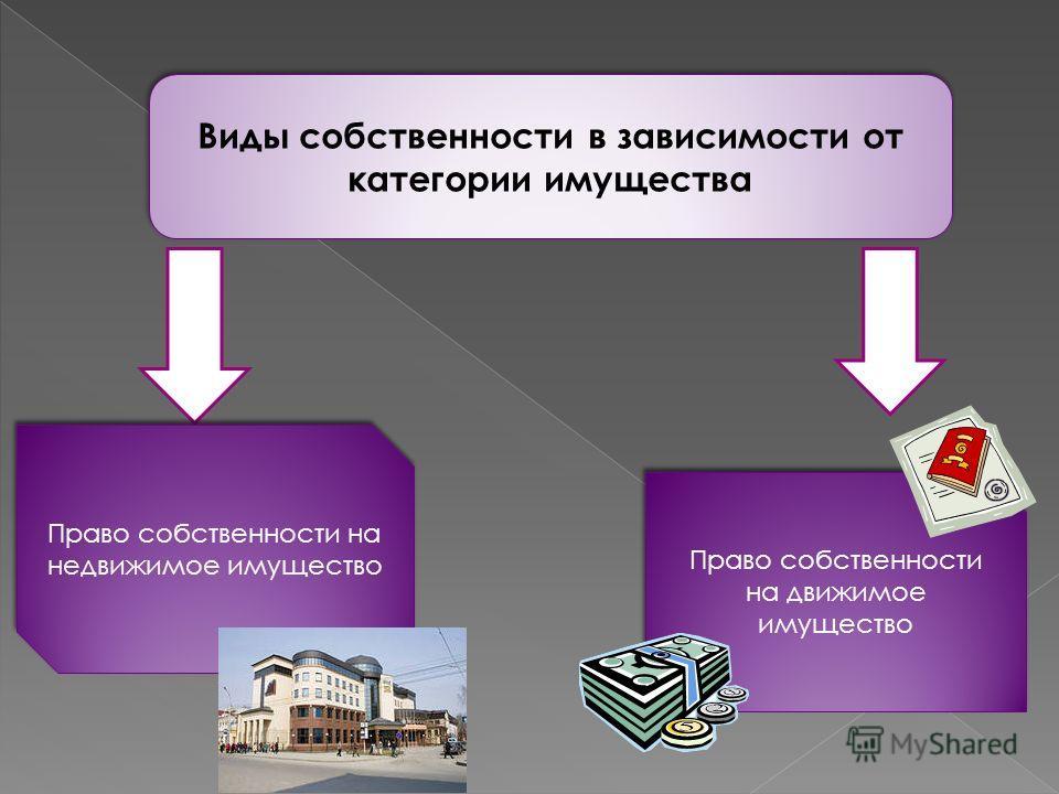Виды собственности в зависимости от категории имущества Право собственности на недвижимое имущество Право собственности на движимое имущество