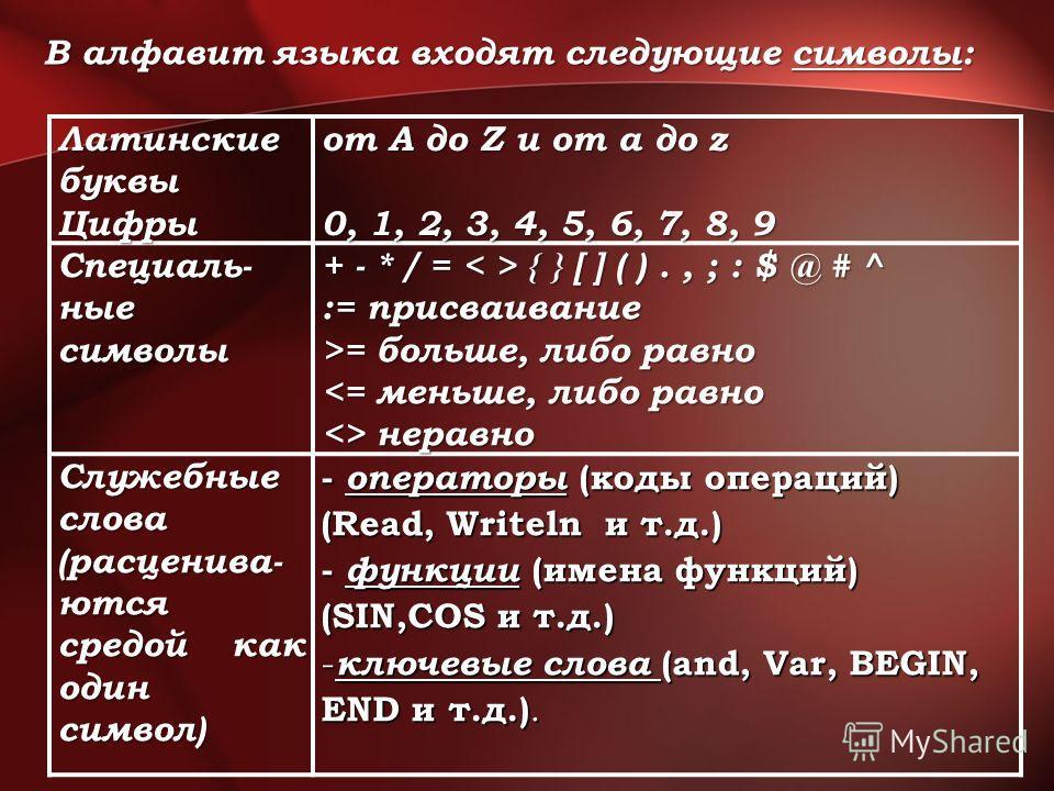 Латинские буквы Цифры от A до Z и от a до z 0, 1, 2, 3, 4, 5, 6, 7, 8, 9 Специаль- ные символы + - * / = { } [ ] ( )., ; : $ @ # ^ := присваивание := присваивание >= больше, либо равно >= больше, либо равно