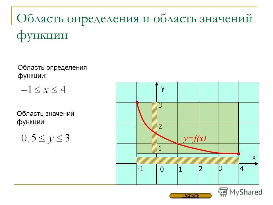 у х 01 24 3 1 2 3 Область определения и область значений функции 4 y=f(x) Область определения функции: Область значений функции: Закрыть