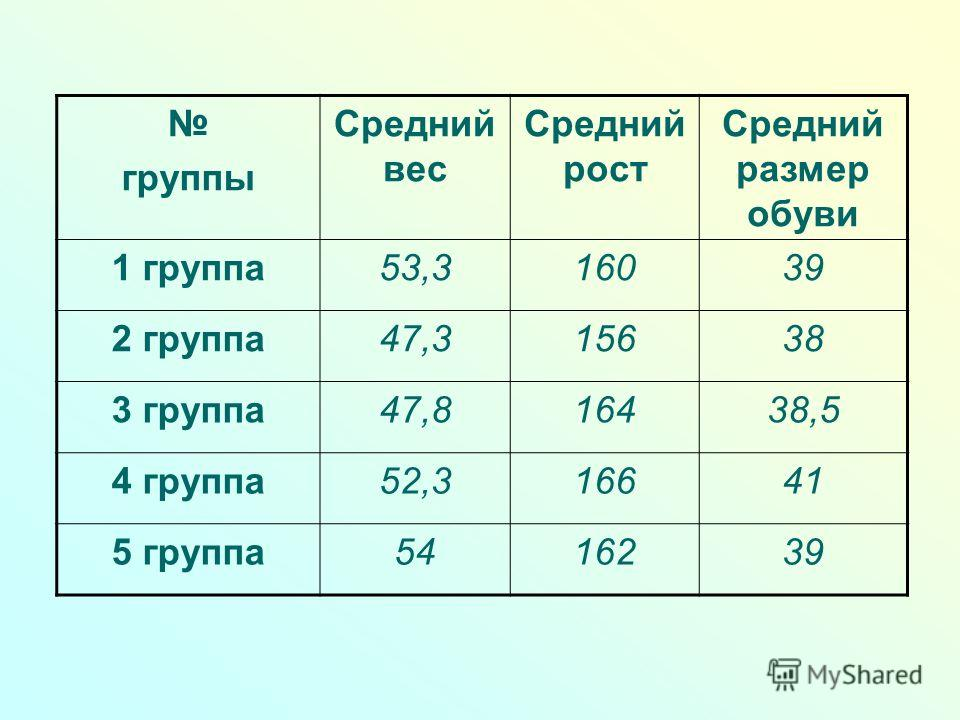 группы Средний вес Средний рост Средний размер обуви 1 группа53,316039 2 группа47,315638 3 группа47,816438,5 4 группа52,316641 5 группа5416239