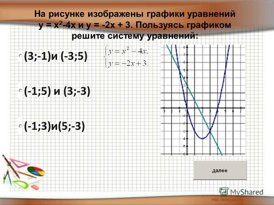 (3;-1)и (-3;5) (3;-1)и (-3;5) (-1;5) и (3;-3) (-1;5) и (3;-3) (-1;3)и(5;-3) (-1;3)и(5;-3) На рисунке изображены графики уравнений у = х 2 -4х и у = -2х + 3. Пользуясь графиком решите систему уравнений: