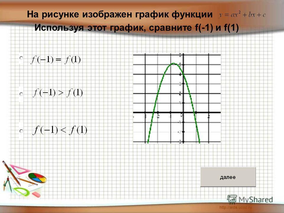 На рисунке изображен график функции. Используя этот график, сравните f(-1) и f(1)