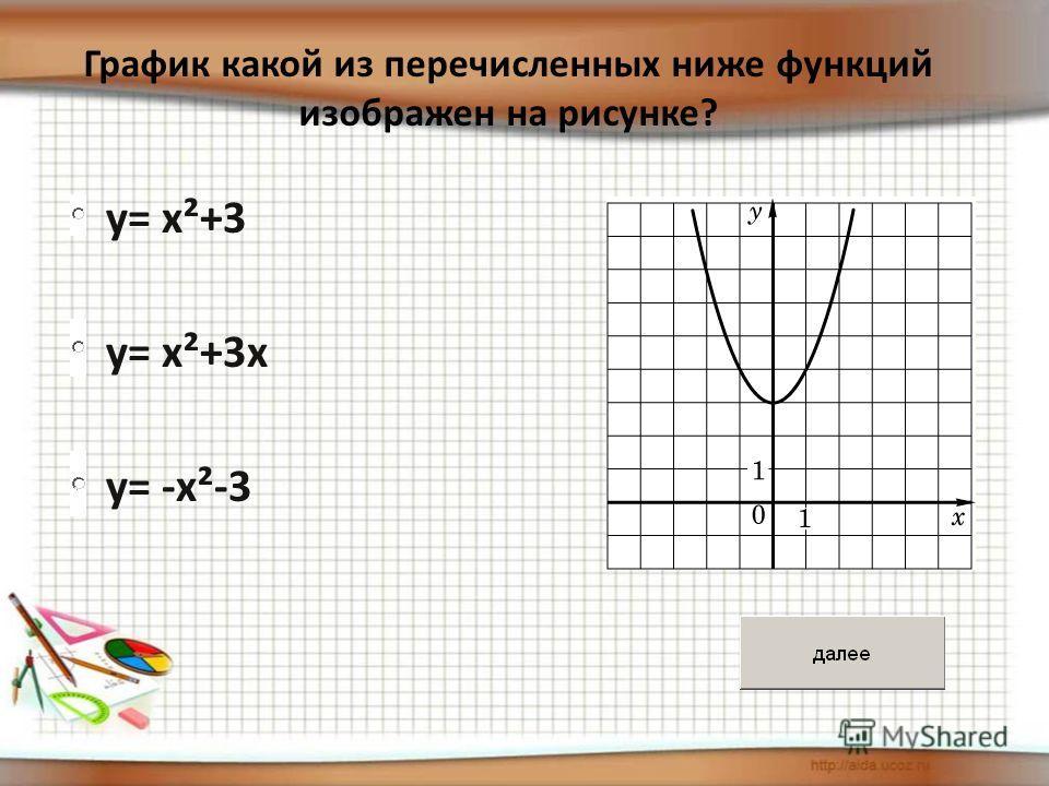 y= x²+3 y= x²+3 y= x²+3x y= x²+3x y= -x²-3 y= -x²-3 График какой из перечисленных ниже функций изображен на рисунке?