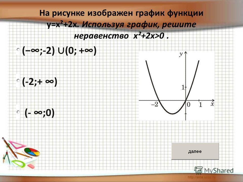 (;-2) (0; +) (;-2) (0; +) (-2;+ ) (-2;+ ) (- ;0) (- ;0) На рисунке изображен график функции y=x²+2x. Используя график, решите неравенство x²+2x>0.