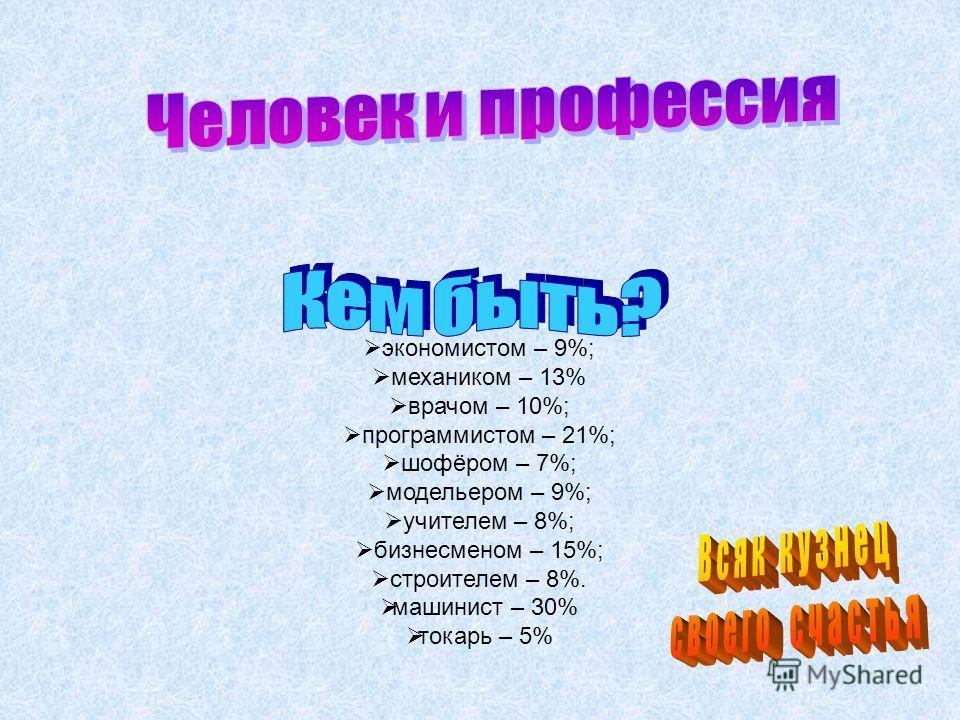 экономистом – 9%; механиком – 13% врачом – 10%; программистом – 21%; шофёром – 7%; модельером – 9%; учителем – 8%; бизнесменом – 15%; строителем – 8%. машинист – 30% токарь – 5%