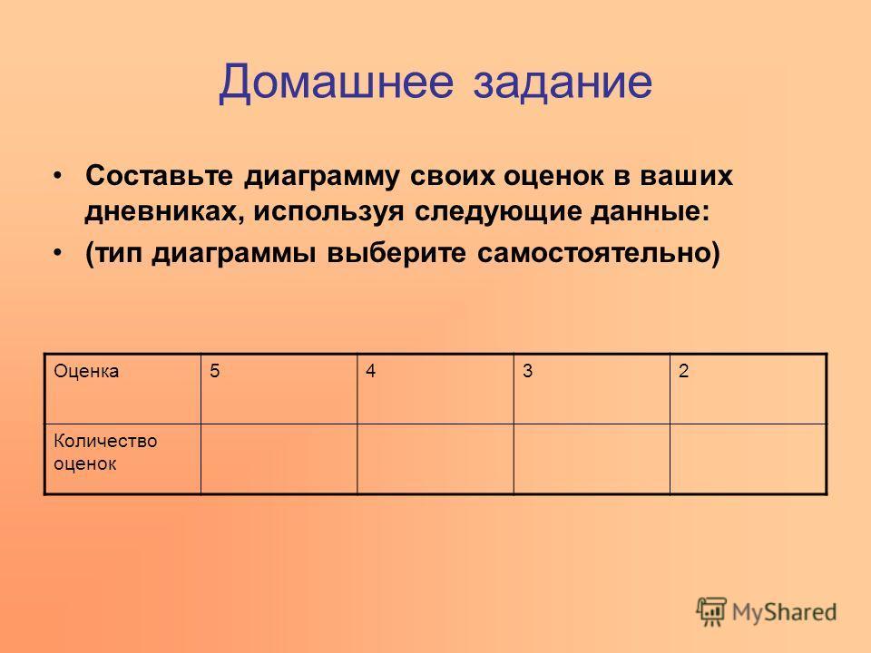 Домашнее задание Составьте диаграмму своих оценок в ваших дневниках, используя следующие данные: (тип диаграммы выберите самостоятельно) Оценка5432 Количество оценок