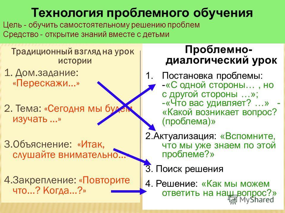 Традиционный взгляд на урок истории 1. Дом.задание: «Перескажи…» 2. Тема: «Сегодня мы будем изучать …» 3.Объяснение: «Итак, слушайте внимательно…» 4.Закрепление: «Повторите что…? Когда…?» Проблемно- диалогический урок 1.Постановка проблемы: -«С одной