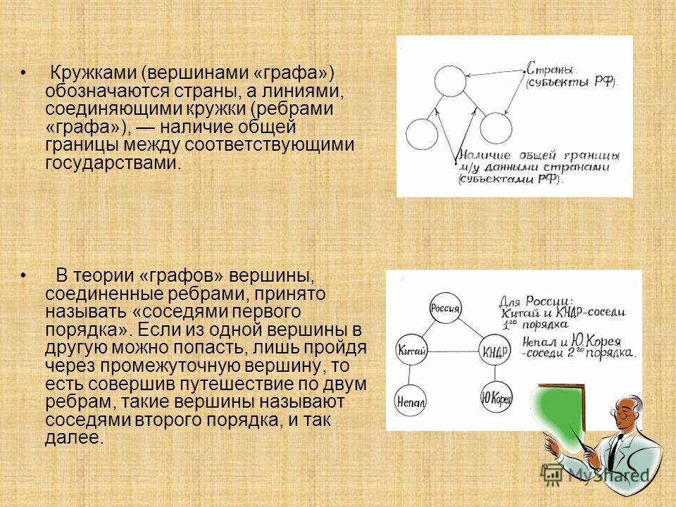 Кружками (вершинами «графа») обозначаются страны, а линиями, соединяющими кружки (ребрами «графа»), наличие общей границы между соответствующими государствами. В теории «графов» вершины, соединенные ребрами, принято называть «соседями первого порядка