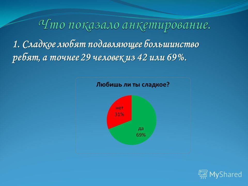1. Сладкое любят подавляющее большинство ребят, а точнее 29 человек из 42 или 69%.