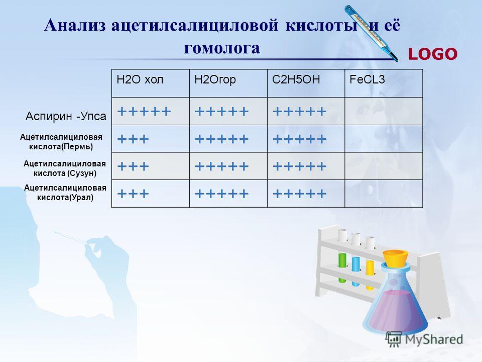 LOGO Анализ ацетилсалициловой кислоты и её гомолога Н2О холН2ОгорС2Н5ОНFeCL3 +++++ ++++++++ ++++++++ ++++++++ Аспирин -Упса Ацетилсалициловая кислота(Пермь) Ацетилсалициловая кислота (Сузун) Ацетилсалициловая кислота(Урал)