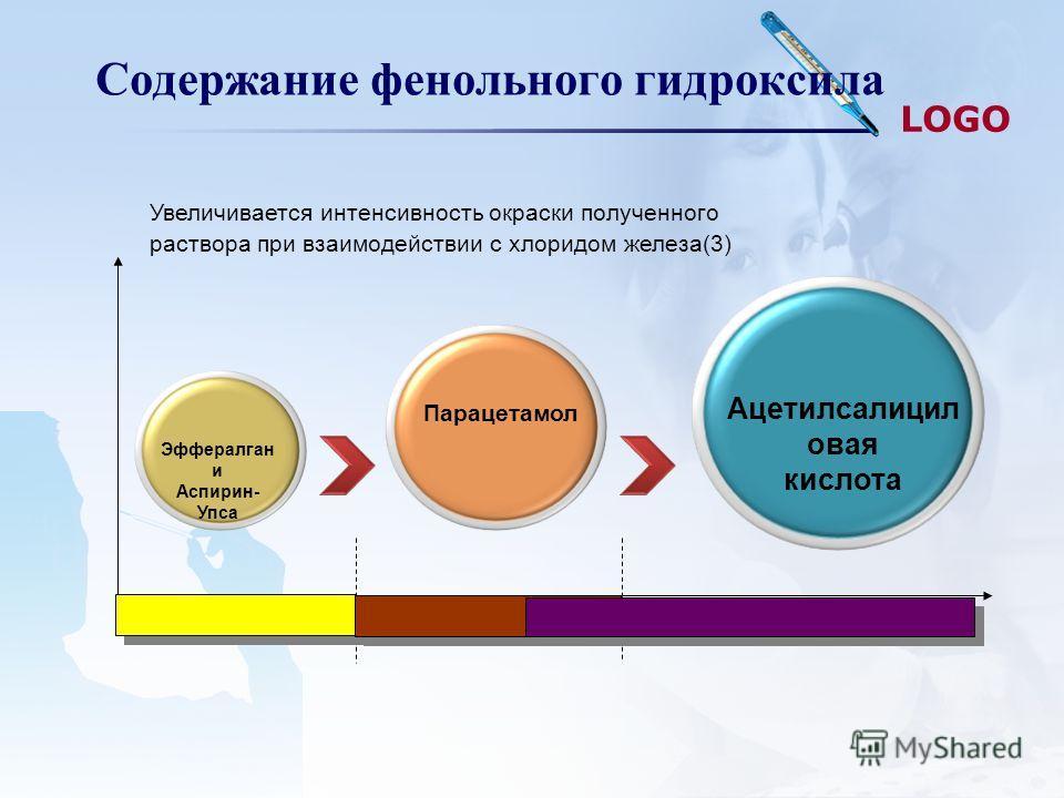 LOGO Содержание фенольного гидроксила Увеличивается интенсивность окраски полученного раствора при взаимодействии с хлоридом железа(3) Ацетилсалицил овая кислота Парацетамол Эффералган и Аспирин- Упса