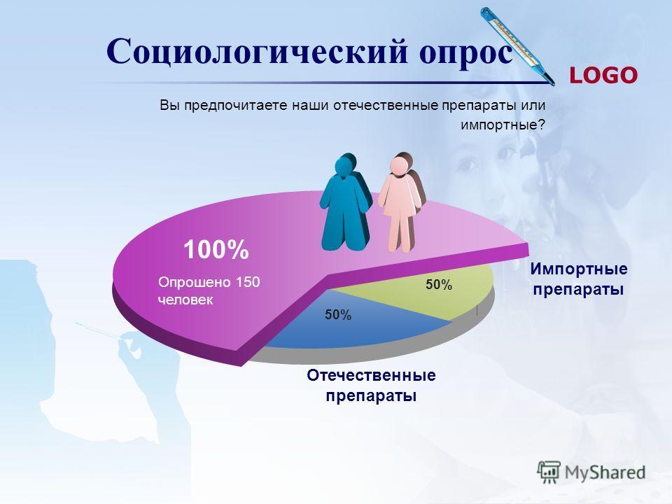 LOGO Социологический опрос 50% 100% 50% Отечественные препараты Импортные препараты Опрошено 150 человек Вы предпочитаете наши отечественные препараты или импортные?