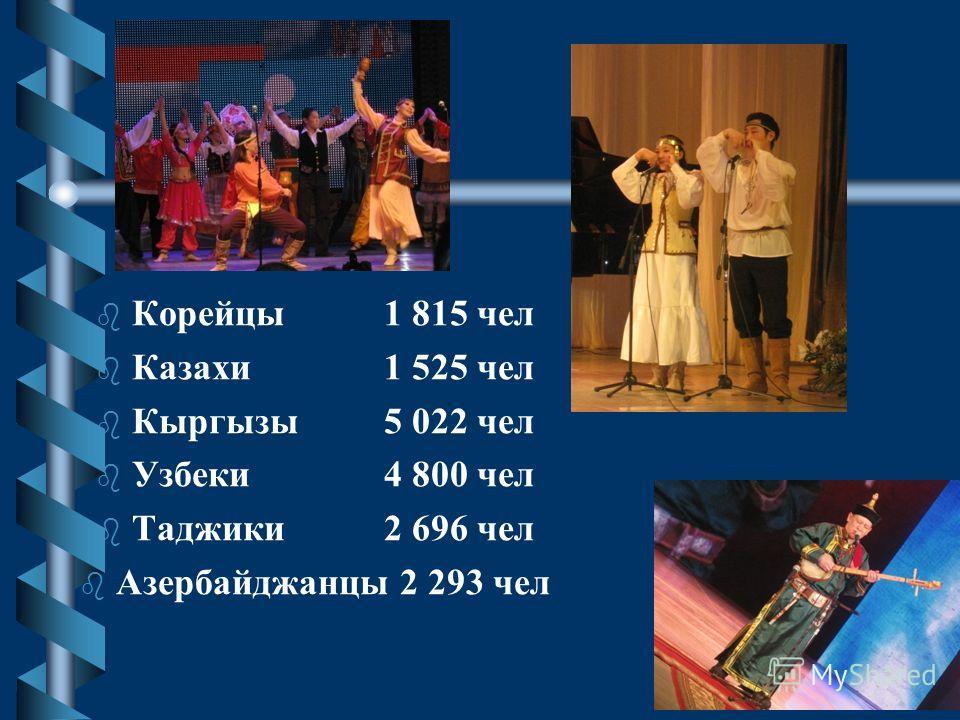 В настоящее время в республике проживают представители более 120 национальностей. Русские353 649 чел. Белорус2 526 чел Украинцы20 341 чел Эвенки18 232 чел Эвены21 630 чел Татары8 122 чел Башкиры2 335 чел Буряты7 011 чел Армяне3 691 чел