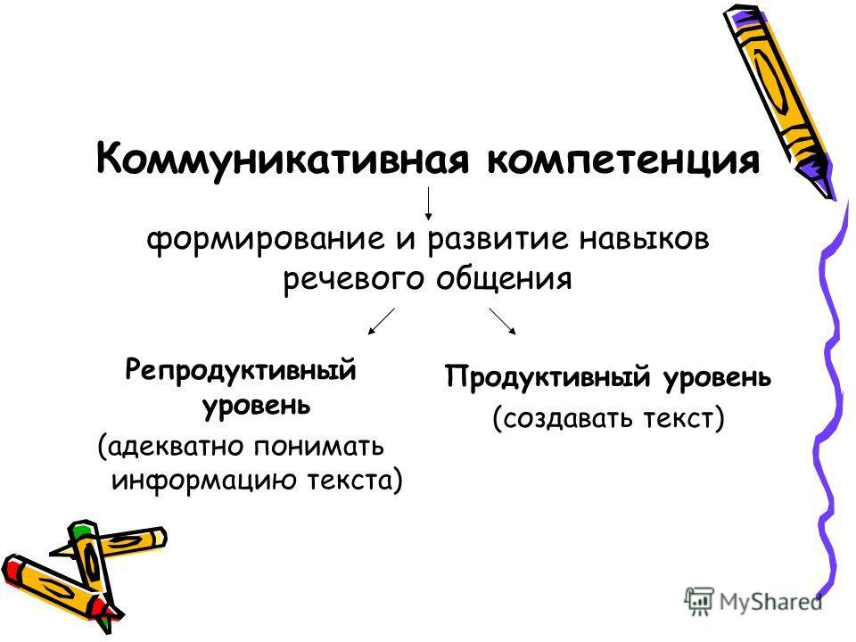 Коммуникативная компетенция формирование и развитие навыков речевого общения Репродуктивный уровень (адекватно понимать информацию текста) Продуктивный уровень (создавать текст)