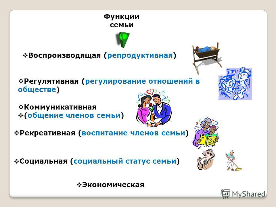 Функции семьи Воспроизводящая (репродуктивная) Регулятивная (регулирование отношений в обществе) Коммуникативная (общение членов семьи) Рекреативная (воспитание членов семьи) Социальная (социальный статус семьи) Экономическая