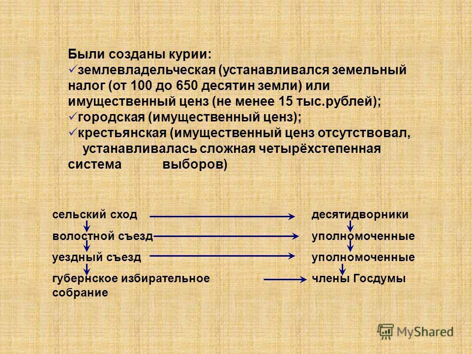 Были созданы курии: землевладельческая (устанавливался земельный налог (от 100 до 650 десятин земли) или имущественный ценз (не менее 15 тыс.рублей); городская (имущественный ценз); крестьянская (имущественный ценз отсутствовал, устанавливалась сложн