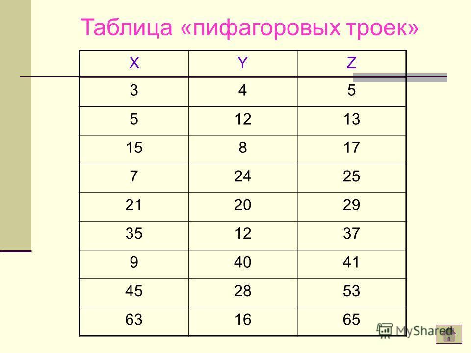Пифагоровы тройки. Во многих клинописных текстах речь идет о решении уравнения X 2 +Y 2 =Z 2 в рациональных числах (x,y,z)- позднее их стали называть «пифагоровыми тройками». Сохранилась таблица рациональных «пифагоровых троек».