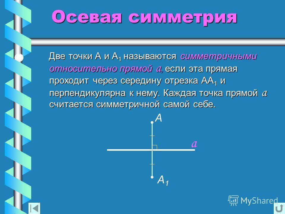 Осевая симметрия Две точки А и А 1 А 1 называются называются симметричными относительно прямой прямой а, а, если эта прямая проходит через середину отрезка АА 1 АА 1 и перпендикулярна к нему. Каждая точка прямой а считается симметричной симметричной