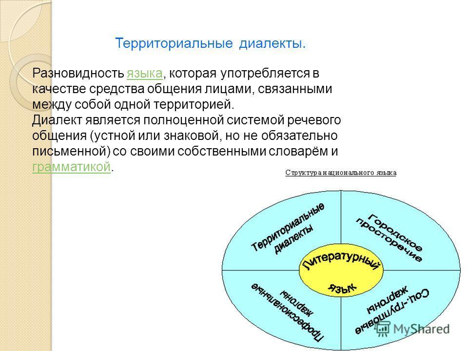 Территориальные диалекты. Разновидность языка, которая употребляется в качестве средства общения лицами, связанными между собой одной территорией.языка Диалект является полноценной системой речевого общения (устной или знаковой, но не обязательно пис