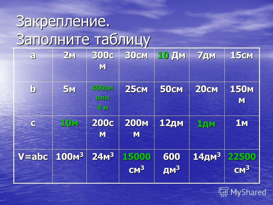 Закрепление. Заполните таблицу 22500 см 3 14дм 3 600 дм 3 15000 см 3 24м 3 100м 3 V=abc 1м 1дм 12дм 200м м 200с м 10мc 150м м 20см50см25см 400смили 4 м 5мb 15см7дм 10 Дм 30см 300с м 2м2м2м2мa