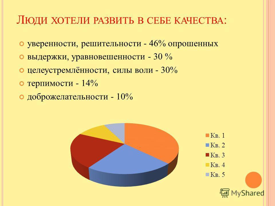 Л ЮДИ ХОТЕЛИ РАЗВИТЬ В СЕБЕ КАЧЕСТВА : уверенности, решительности - 46% опрошенных выдержки, уравновешенности - 30 % целеустремлённости, силы воли - 30% терпимости - 14% доброжелательности - 10%