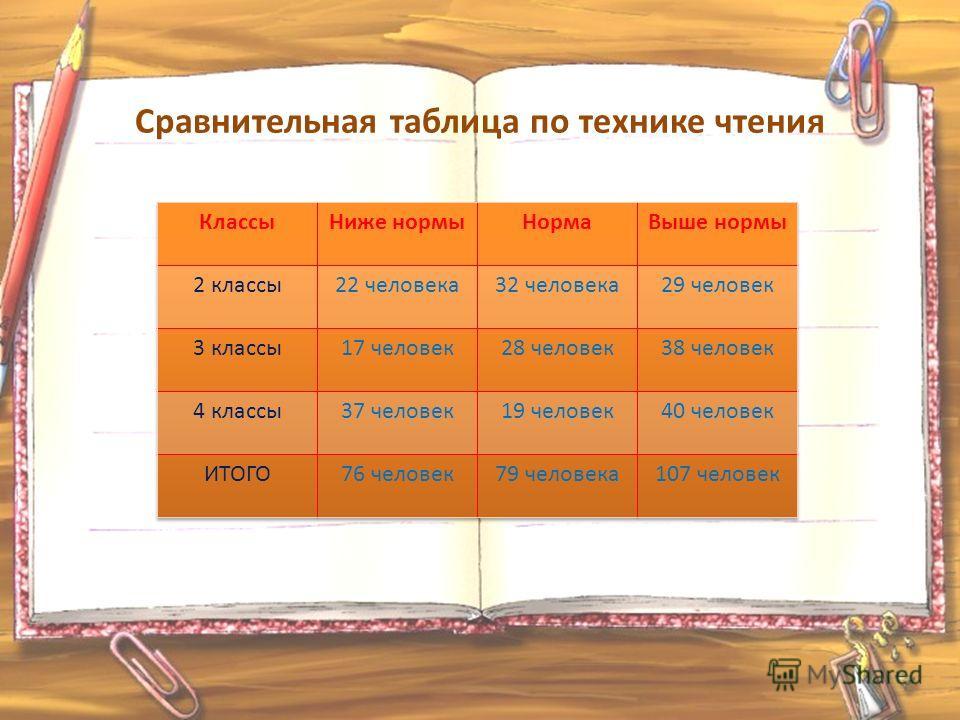 Сравнительная таблица по технике чтения