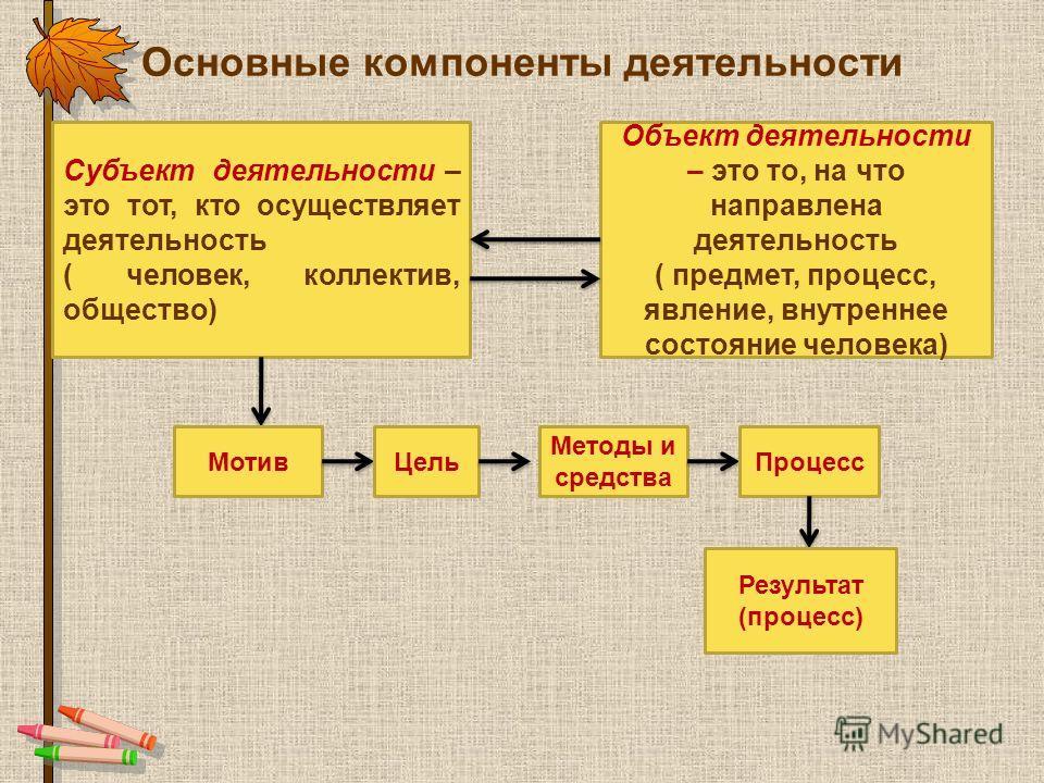 Основные компоненты деятельности Субъект деятельности – это тот, кто осуществляет деятельность ( человек, коллектив, общество) Объект деятельности – это то, на что направлена деятельность ( предмет, процесс, явление, внутреннее состояние человека) Мо