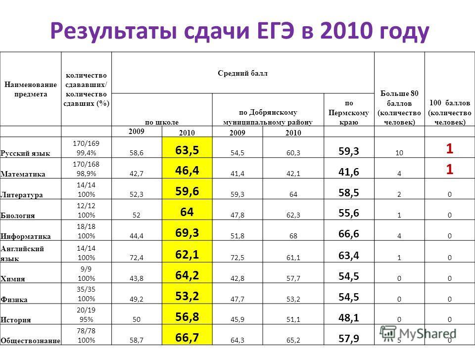 Результаты сдачи ЕГЭ в 2010 году Наименование предмета количество сдававших/ количество сдавших (%) Средний балл Больше 80 баллов (количество человек) 100 баллов (количество человек) по школе по Добрянскому муниципальному району по Пермскому краю 200