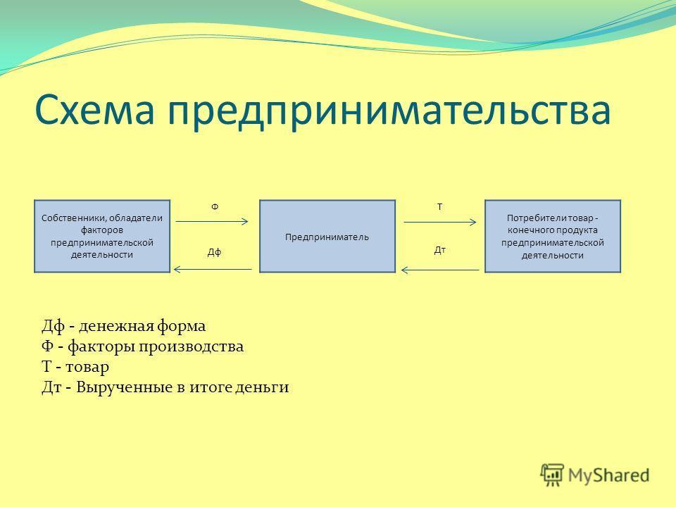 Схема предпринимательства