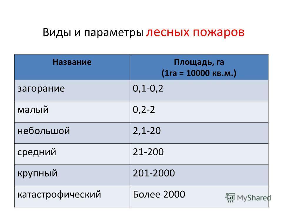 Виды и параметры лесных пожаров НазваниеПлощадь, га (1га = 10000 кв.м.) загорание0,1-0,2 малый0,2-2 небольшой2,1-20 средний21-200 крупный201-2000 катастрофическийБолее 2000