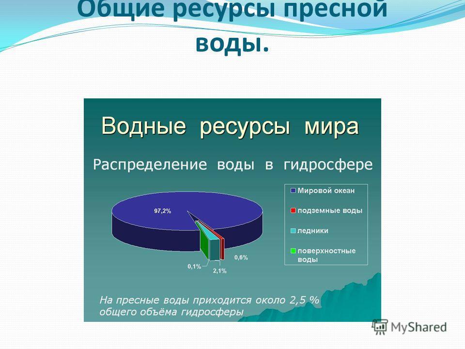 Общие ресурсы пресной воды.