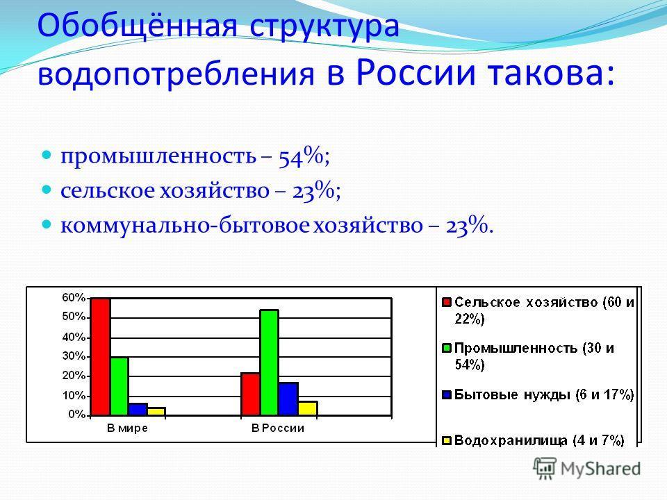 Обобщённая структура водопотребления в России такова: промышленность – 54%; сельское хозяйство – 23%; коммунально-бытовое хозяйство – 23%.
