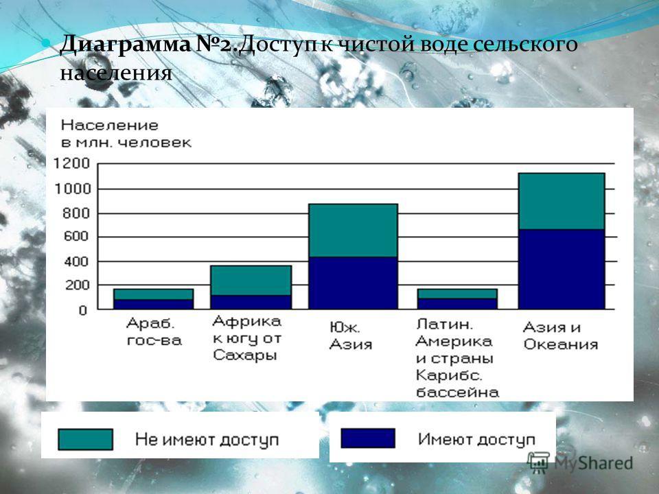 Диаграмма 2.Доступ к чистой воде сельского населения