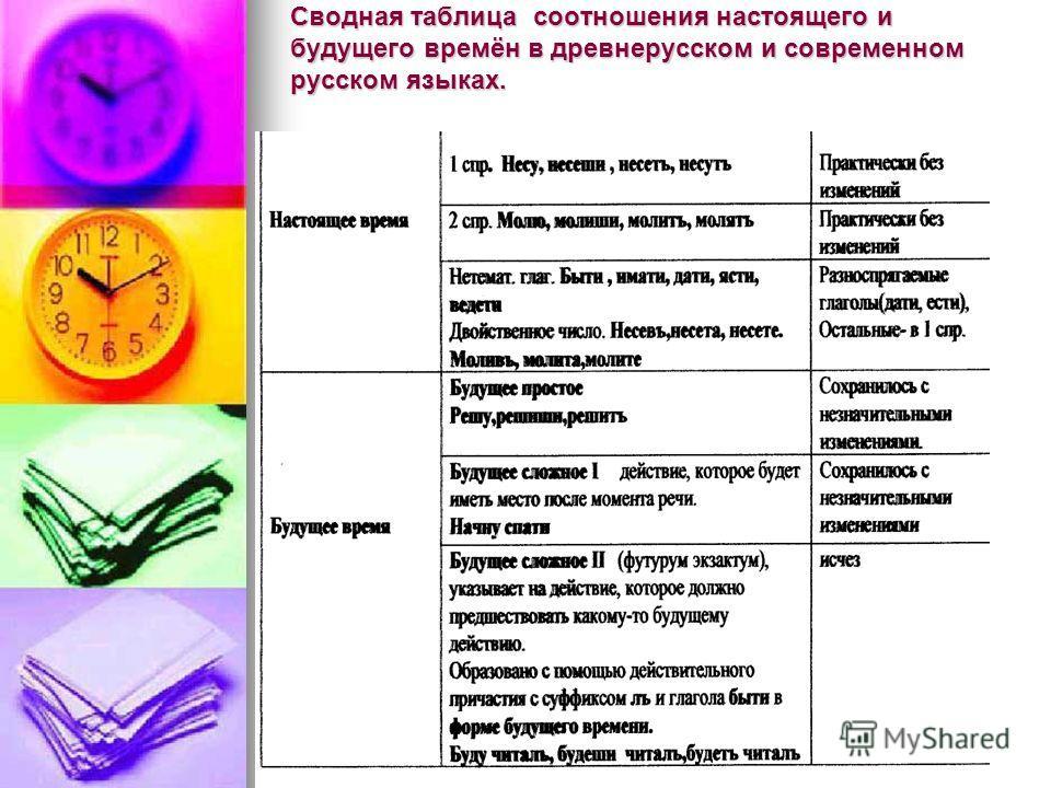 Сводная таблица соотношения настоящего и будущего времён в древнерусском и современном русском языках.