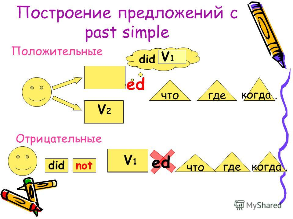 Глагол to be в Past Simple Ед. ч. was at school yesterday. Mн.ч. were students last year. Was Ед. ч. at school yesterday? Were Mн.ч. students last year?