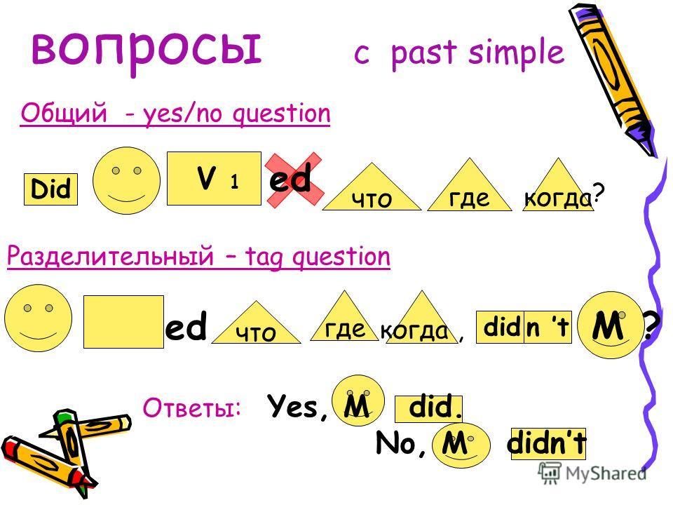 Построение предложений c past simple did когда. где ed did ed что когда. где что not Положительные Отрицательные V2V2 V1V1 V1V1