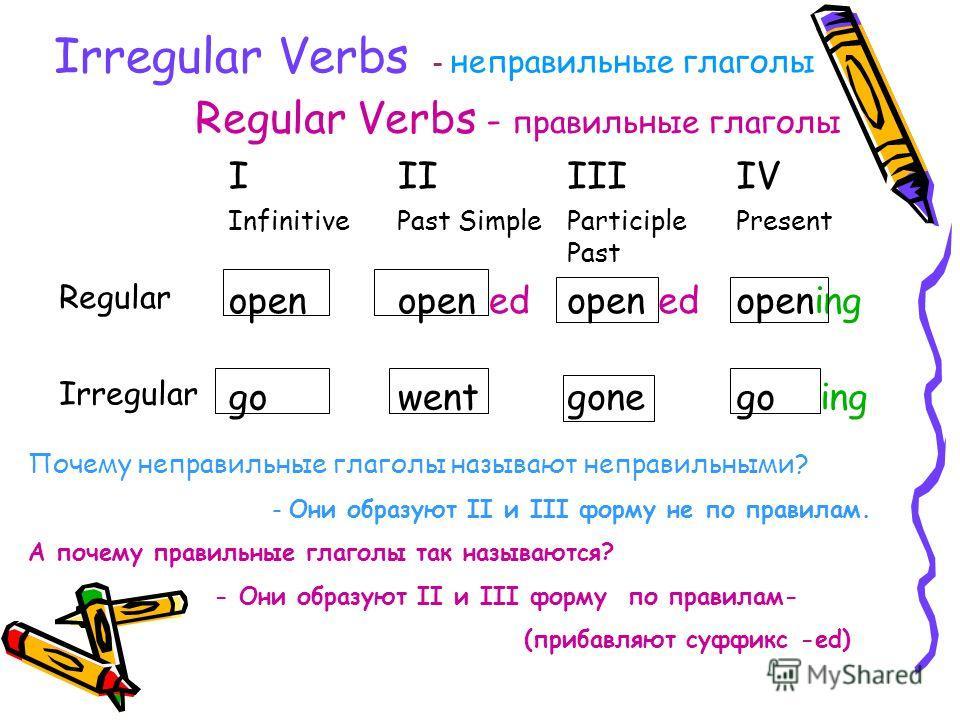 Past Simple образуется Правильный глагол ed Неправильный глагол во II форме