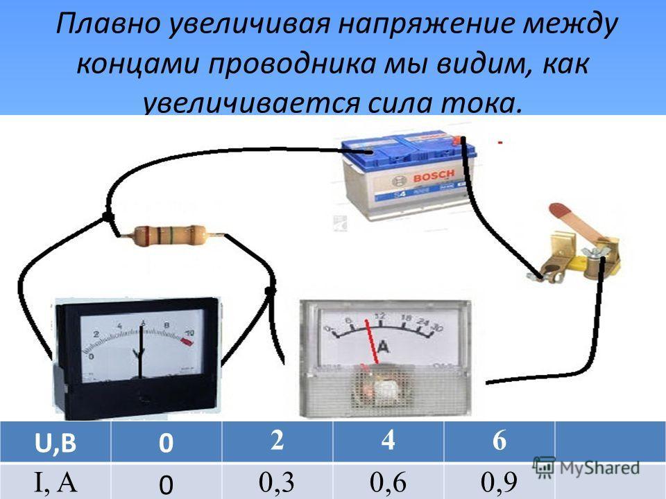 Плавно увеличивая напряжение между концами проводника мы видим, как увеличивается сила тока. U,В0 246 I, A 0 0,30,60,9