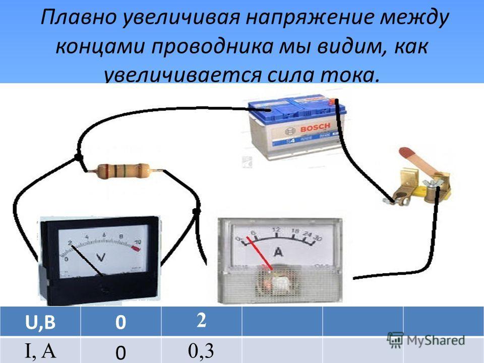 U,В0 I, A 0 Плавно увеличивая напряжение между концами проводника мы видим, как увеличивается сила тока. U,В0 2 I, A 0 0,3