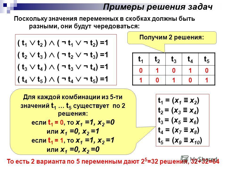 Поскольку значения переменных в скобках должны быть разными, они будут чередоваться: Примеры решения задач t 1 = (x 1 x 2 ) t 2 = (x 3 x 4 ) t 3 = (x 5 x 6 ) t 4 = (x 7 x 8 ) t 5 = (x 9 x 10 ) Для каждой комбинации из 5-ти значений t 1 … t 5 существу