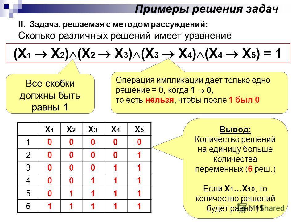 II. Задача, решаемая с методом рассуждений: Сколько различных решений имеет уравнение (X 1 X 2 ) (X 2 X 3 ) (X 3 X 4 ) (X 4 X 5 ) = 1 Все скобки должны быть равны 1 Х1Х1 Х2Х2 Х3Х3 Х4Х4 Х5Х5 100000 200001 300011 400111 501111 611111 Операция импликаци