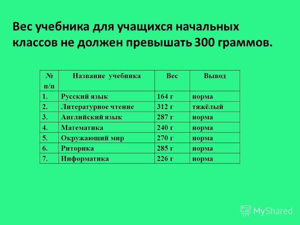 Вес учебника для учащихся начальных классов не должен превышать 300 граммов. п/п Название учебникаВесВывод 1.Русский язык 164 гнорма 2.Литературное чтение 312 гтяжёлый 3.Английский язык 287 гнорма 4.Математика 240 гнорма 5.Окружающий мир 270 гнорма 6