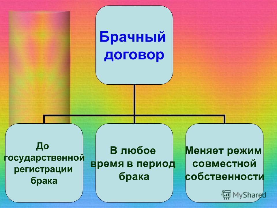 Брачный договор До государственной регистрации брака В любое время в период брака Меняет режим совместной собственности