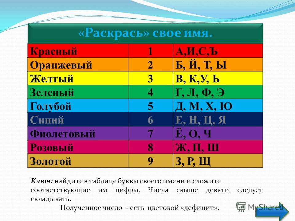 «Раскрась» свое имя. Красный1А,И,С,Ъ Оранжевый2Б, Й, Т, Ы Желтый3В, К,У, Ь Зеленый4Г, Л, Ф, Э Голубой5Д, М, Х, Ю Синий6Е, Н, Ц, Я Фиолетовый7Ё, О, Ч Розовый8Ж, П, Ш Золотой9З, Р, Щ Ключ: найдите в таблице буквы своего имени и сложите соответствующие