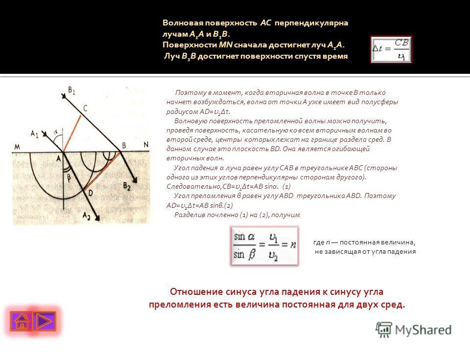 Волновая поверхность АС перпендикулярна лучам А 1 А и В 1 В. Поверхности MN сначала достигнет луч А 1 А. Луч В 1 В достигнет поверхности спустя время Поэтому в момент, когда вторичная волна в точке В только начнет возбуждаться, волна от точки А уже и
