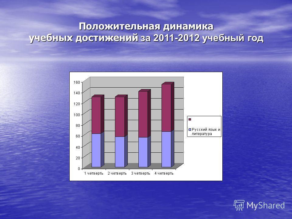 Положительная динамика учебных достижений за 2011-2012 учебный год
