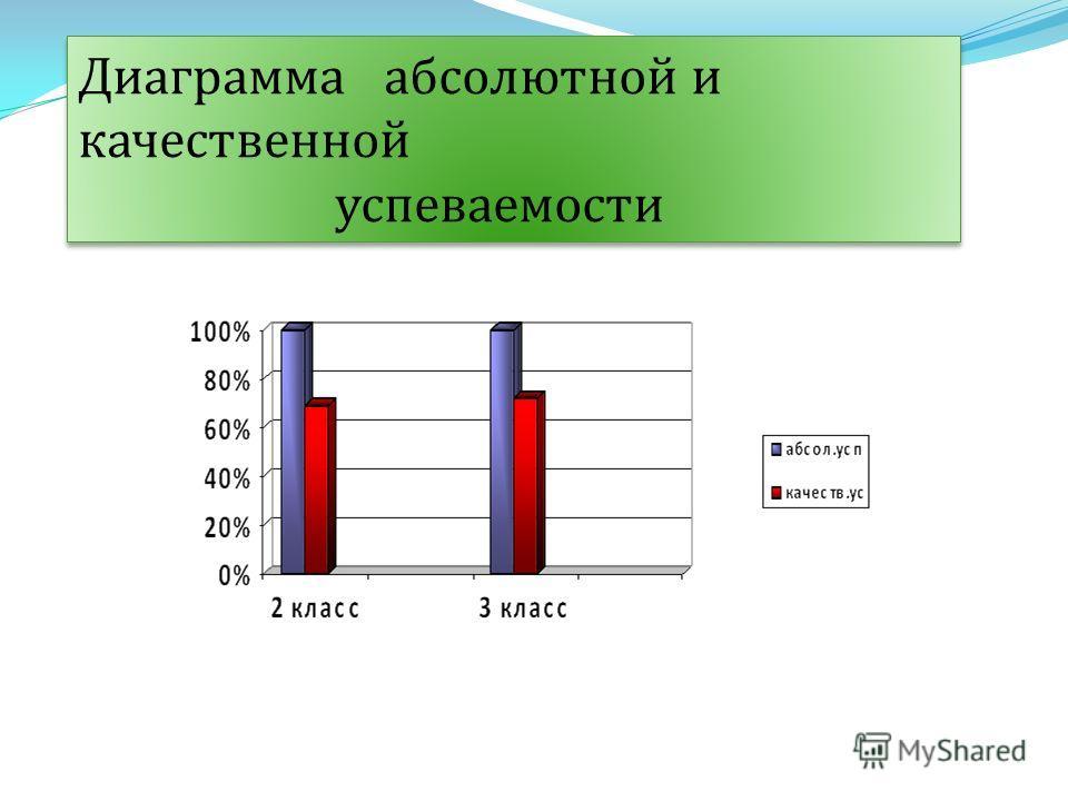 Диаграмма абсолютной и качественной успеваемости Диаграмма абсолютной и качественной успеваемости