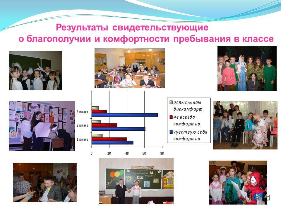 Результаты свидетельствующие о благополучии и комфортности пребывания в классе